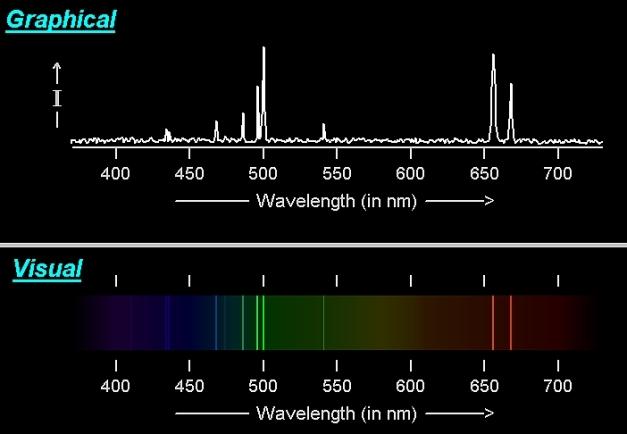 The spectrum of M57