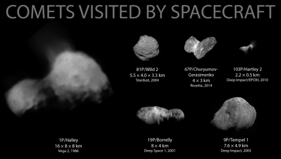 In 2014, Comet 67P/Churyumov–Gerasimenko became the 6th comet to be visited by a spacecraft