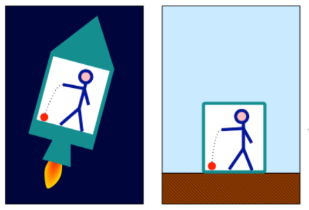 In this diagram, we have one scientist dropping a ball in an closed box accelerating at 1g (left) and another scientist performing the same experiment, but stationary on Earth with a gravitational force of 1g (right). The laws of physics will appear the same to both observers, a demonstration of the principle of relativity.