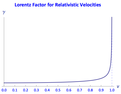 Lorentz factor for relativistic velocities