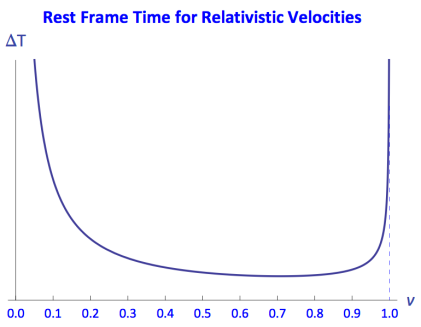 Rest frame time for relativistic velocities